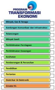 PRESTASI DAYA SAING MALAYSIA TEMPATKE-14